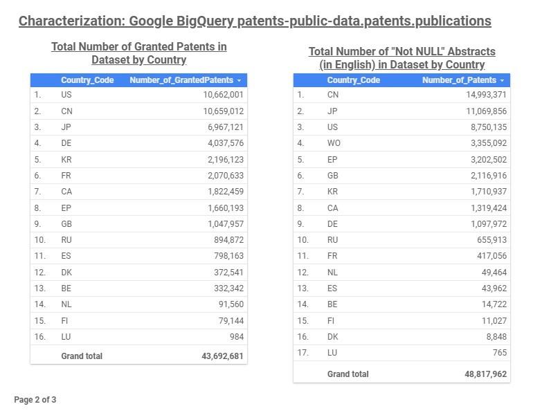 Programmatic Patent Searches Using Google's BigQuery